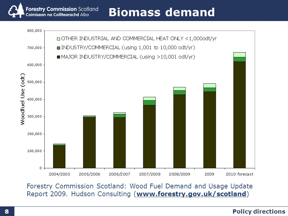 8 Biomass demand Forestry Commission Scotland: Wood Fuel Demand and Usage Update Report 2009.