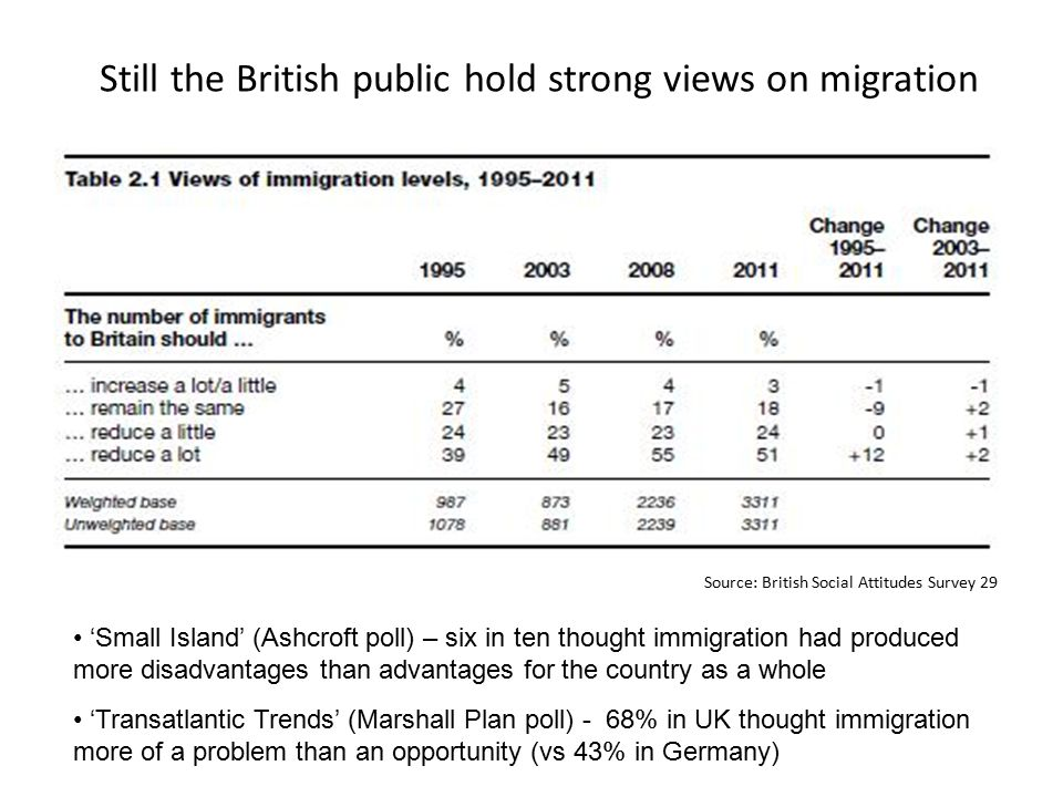 Still the British public hold strong views on migration Source: British Social Attitudes Survey 29 'Small Island' (Ashcroft poll) – six in ten thought