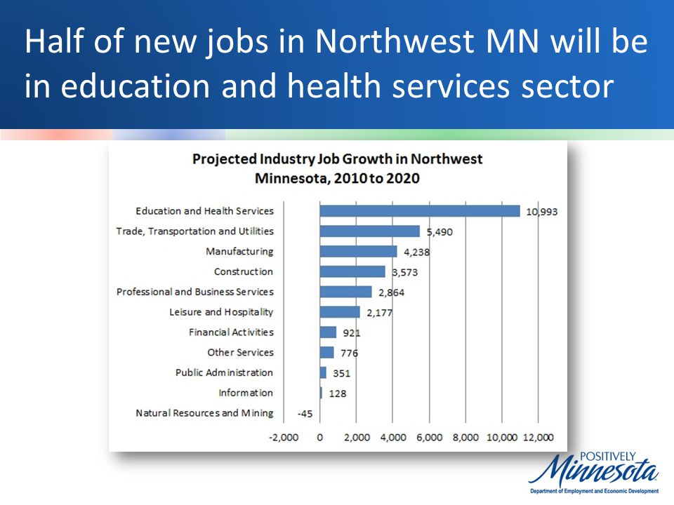 Half of new jobs in Northwest MN will be in education and health services sector