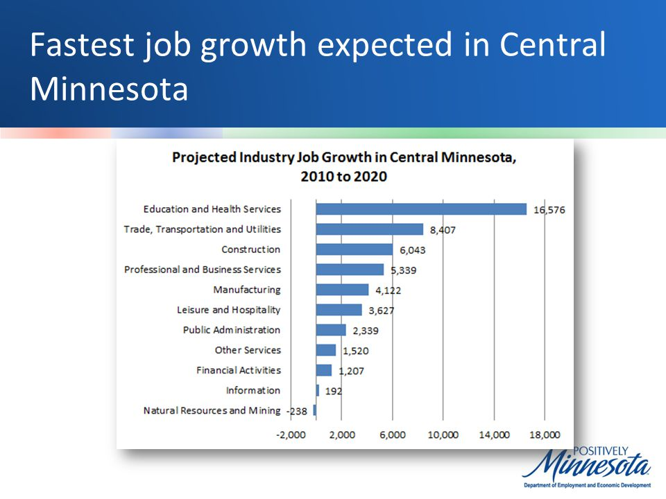 Fastest job growth expected in Central Minnesota