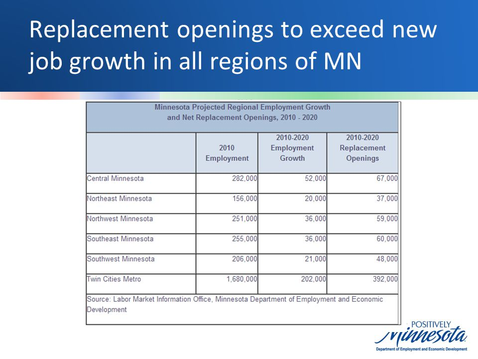 Replacement openings to exceed new job growth in all regions of MN