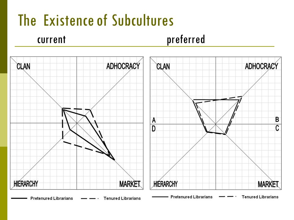 current preferred The Existence of Subcultures
