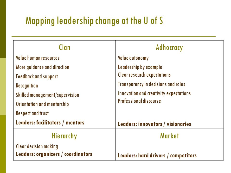 Mapping leadership change at the U of S Clan Value human resources More guidance and direction Feedback and support Recognition Skilled management/supervision Orientation and mentorship Respect and trust Leaders: facilitators / mentors Adhocracy Value autonomy Leadership by example Clear research expectations Transparency in decisions and roles Innovation and creativity expectations Professional discourse Leaders: innovators / visionaries Hierarchy Clear decision making Leaders: organizers / coordinators Market Leaders: hard drivers / competitors