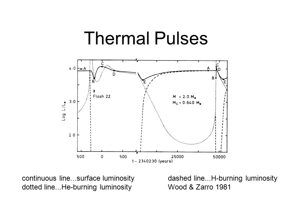 Thermal Pulses continuous line...surface luminositydashed line...H-burning luminosity dotted line...He-burning luminosityWood & Zarro 1981
