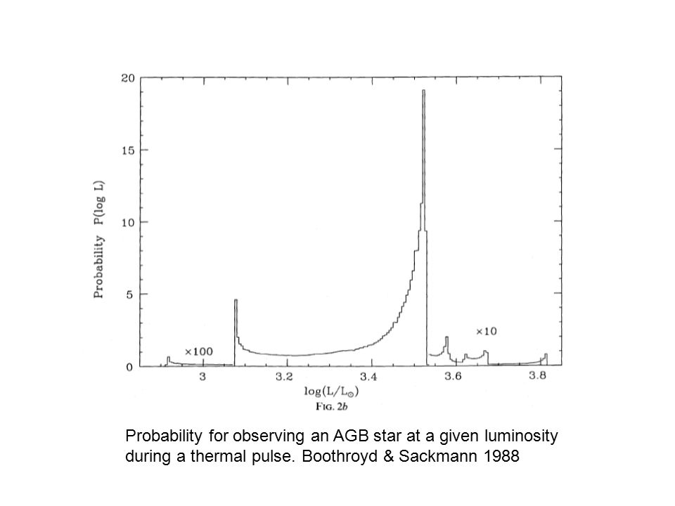 Probability for observing an AGB star at a given luminosity during a thermal pulse. Boothroyd & Sackmann 1988