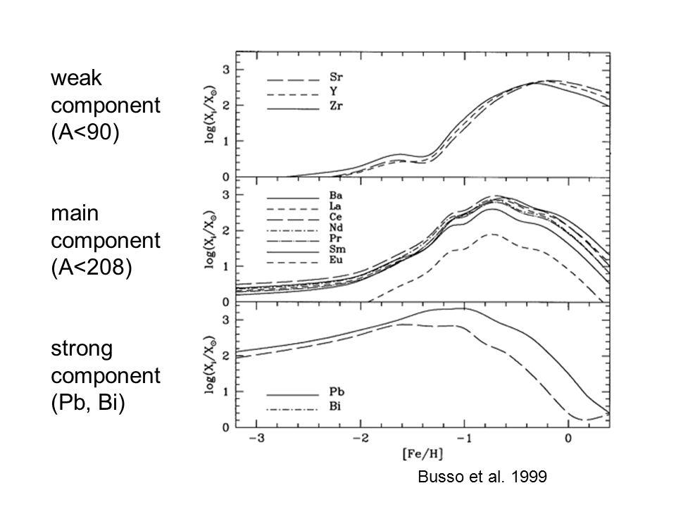 Busso et al. 1999 weak component (A<90) main component (A<208) strong component (Pb, Bi)