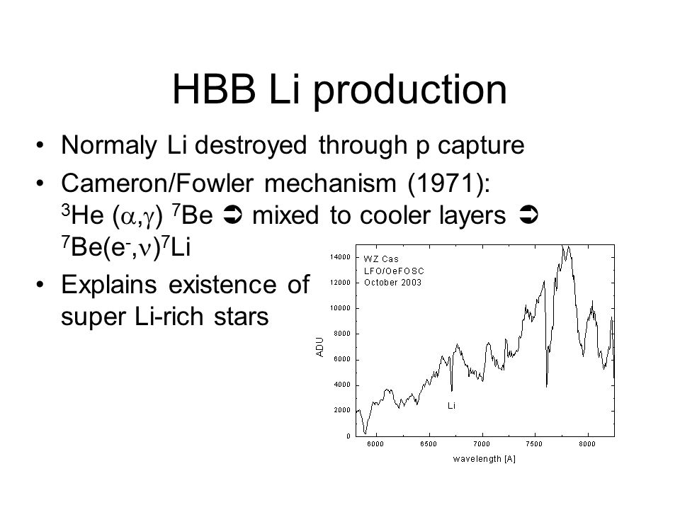 HBB Li production Normaly Li destroyed through p capture Cameron/Fowler mechanism (1971): 3 He ( ,  ) 7 Be  mixed to cooler layers  7 Be(e -, ) 7
