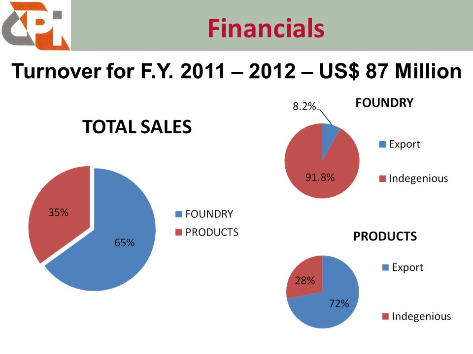Financials Turnover for F.Y. 2011 – 2012 – US$ 87 Million