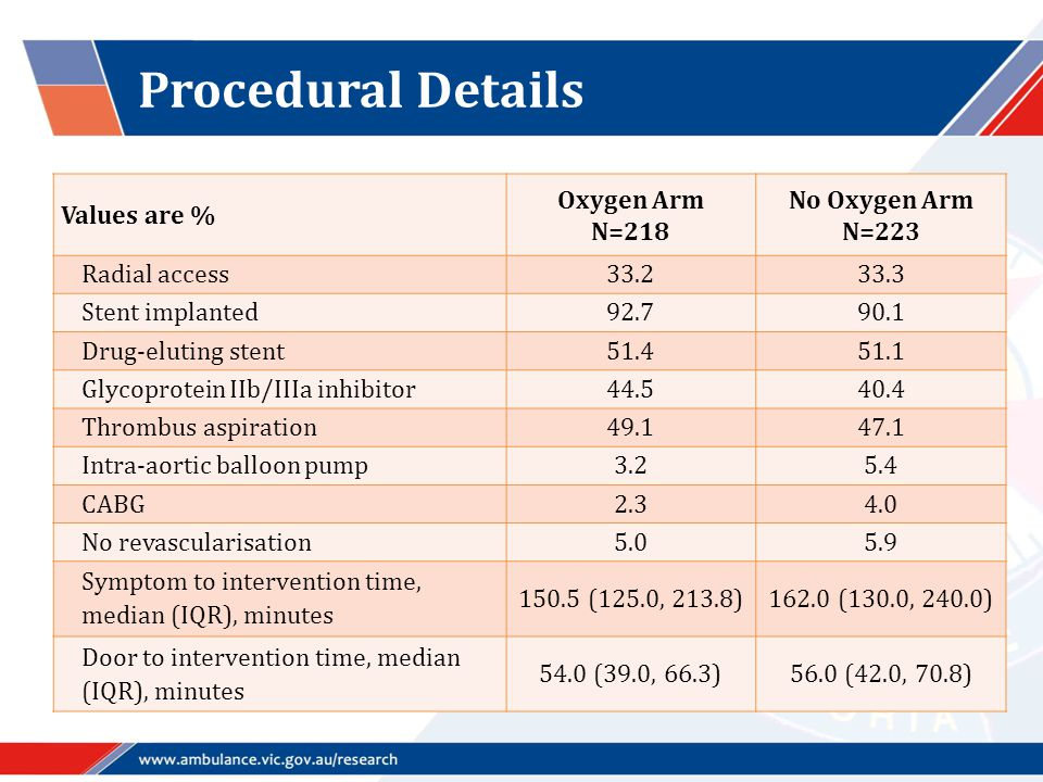 Procedural Details Values are % Oxygen Arm N=218 No Oxygen Arm N=223 Radial access33.233.3 Stent implanted92.790.1 Drug-eluting stent51.451.1 Glycopro
