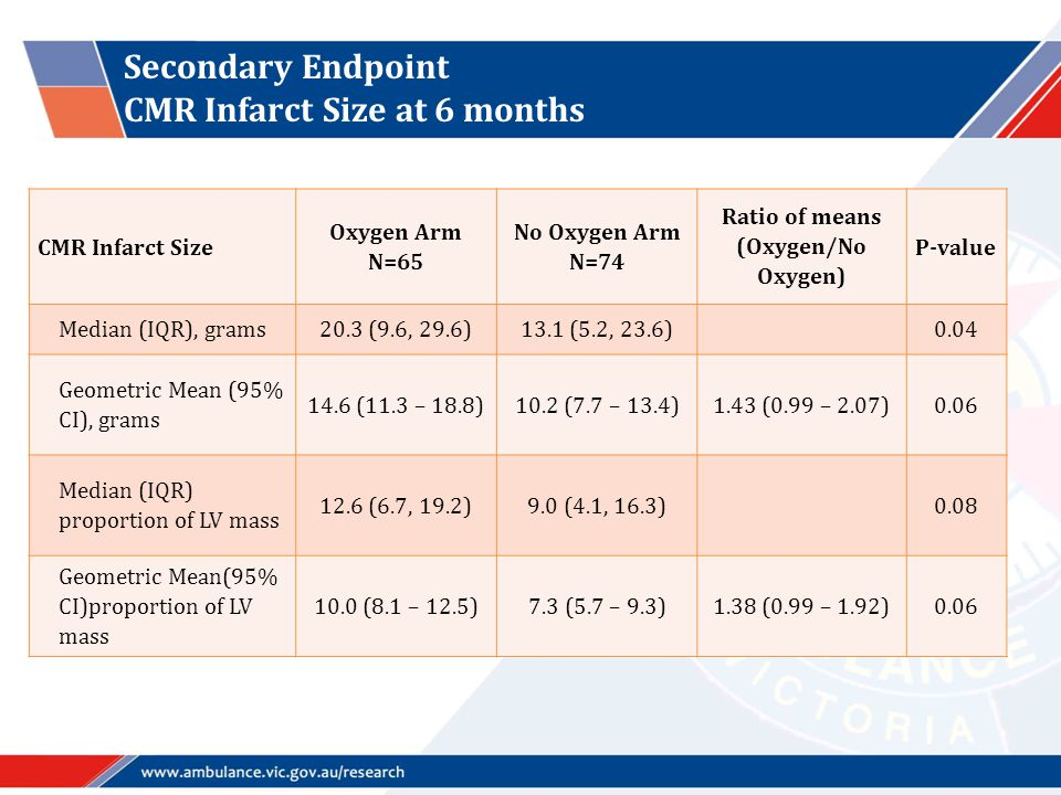 Secondary Endpoint CMR Infarct Size at 6 months CMR Infarct Size Oxygen Arm N=65 No Oxygen Arm N=74 Ratio of means (Oxygen/No Oxygen) P-value Median (IQR), grams20.3 (9.6, 29.6)13.1 (5.2, 23.6) 0.04 Geometric Mean (95% CI), grams 14.6 (11.3 – 18.8)10.2 (7.7 – 13.4)1.43 (0.99 – 2.07)0.06 Median (IQR) proportion of LV mass 12.6 (6.7, 19.2)9.0 (4.1, 16.3) 0.08 Geometric Mean(95% CI)proportion of LV mass 10.0 (8.1 – 12.5)7.3 (5.7 – 9.3)1.38 (0.99 – 1.92)0.06