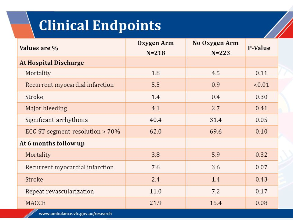 Clinical Endpoints Values are % Oxygen Arm N=218 No Oxygen Arm N=223 P-Value At Hospital Discharge Mortality1.84.50.11 Recurrent myocardial infarction5.50.9<0.01 Stroke1.40.40.30 Major bleeding4.12.70.41 Significant arrhythmia40.431.40.05 ECG ST-segment resolution > 70%62.069.60.10 At 6 months follow up Mortality3.85.90.32 Recurrent myocardial infarction7.63.60.07 Stroke2.41.40.43 Repeat revascularization11.07.20.17 MACCE21.915.40.08