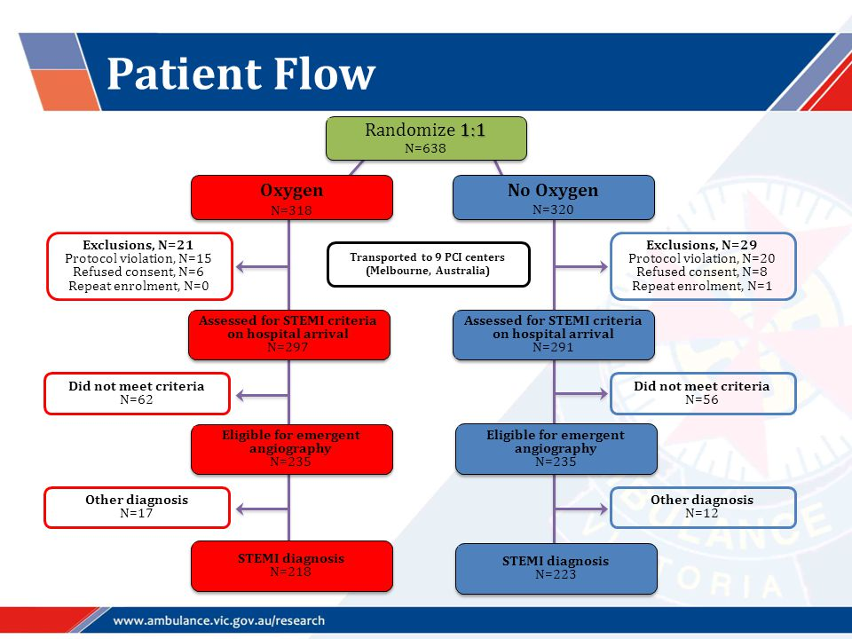 Patient Flow 1:1 Randomize 1:1 N=638 Oxygen N=318 No Oxygen N=320 Assessed for STEMI criteria on hospital arrival N=297 Assessed for STEMI criteria on hospital arrival N=291 Eligible for emergent angiography N=235 Eligible for emergent angiography N=235 STEMI diagnosis N=218 STEMI diagnosis N=223 Other diagnosis N=12 Other diagnosis N=17 Did not meet criteria N=56 Did not meet criteria N=62 Transported to 9 PCI centers (Melbourne, Australia) Exclusions, N=21 Protocol violation, N=15 Refused consent, N=6 Repeat enrolment, N=0 Exclusions, N=29 Protocol violation, N=20 Refused consent, N=8 Repeat enrolment, N=1