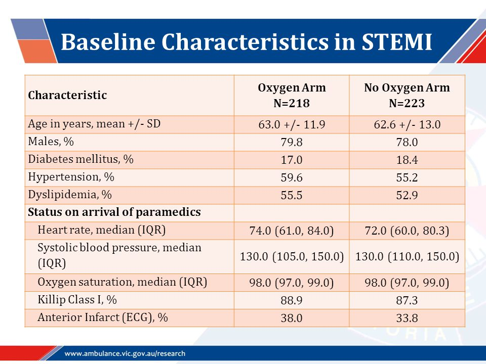 Baseline Characteristics in STEMI Characteristic Oxygen Arm N=218 No Oxygen Arm N=223 Age in years, mean +/- SD 63.0 +/- 11.962.6 +/- 13.0 Males, % 79.878.0 Diabetes mellitus, % 17.018.4 Hypertension, % 59.655.2 Dyslipidemia, % 55.552.9 Status on arrival of paramedics Heart rate, median (IQR) 74.0 (61.0, 84.0)72.0 (60.0, 80.3) Systolic blood pressure, median (IQR) 130.0 (105.0, 150.0)130.0 (110.0, 150.0) Oxygen saturation, median (IQR) 98.0 (97.0, 99.0) Killip Class I, % 88.987.3 Anterior Infarct (ECG), % 38.033.8