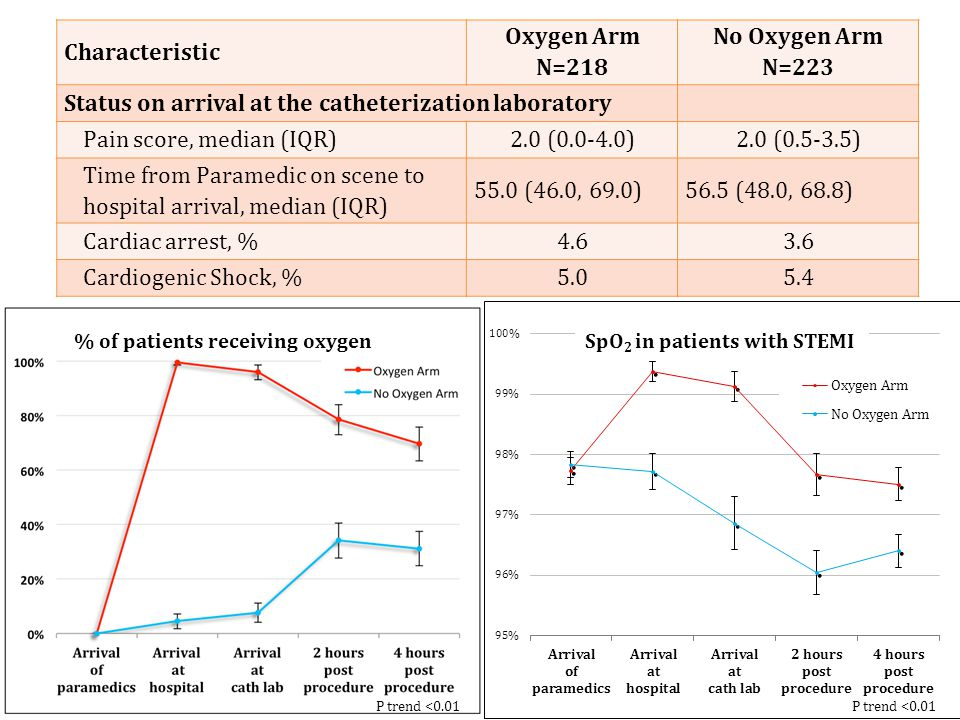 Characteristic Oxygen Arm N=218 No Oxygen Arm N=223 Status on arrival at the catheterization laboratory Pain score, median (IQR)2.0 (0.0-4.0)2.0 (0.5-3.5) Time from Paramedic on scene to hospital arrival, median (IQR) 55.0 (46.0, 69.0)56.5 (48.0, 68.8) Cardiac arrest, %4.63.6 Cardiogenic Shock, %5.05.4 SpO 2 in patients with STEMI P trend <0.01 % of patients receiving oxygen P trend <0.01
