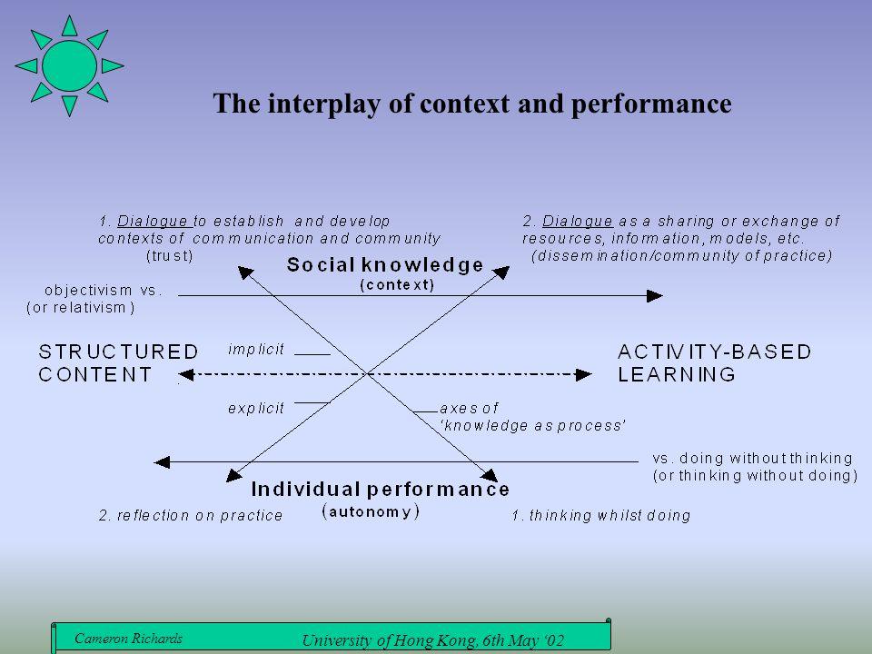 Cameron Richards University of Hong Kong, 6th May '02 The interplay of context and performance