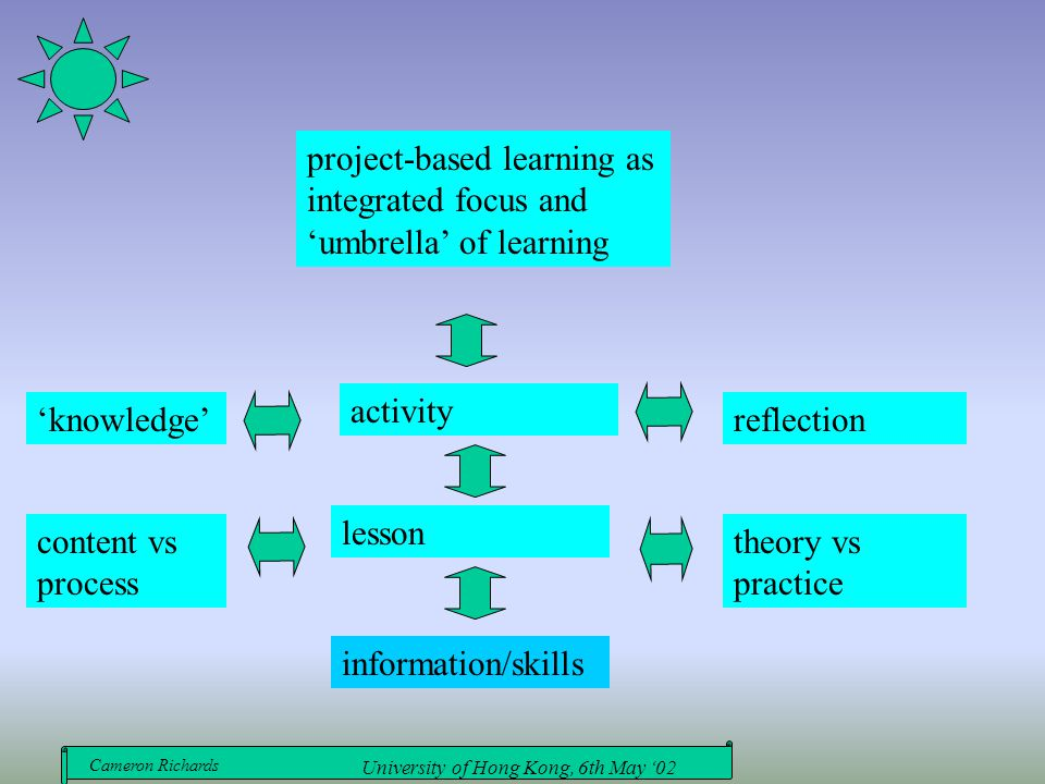 Cameron Richards University of Hong Kong, 6th May '02 project-based learning as integrated focus and 'umbrella' of learning activity lesson informatio
