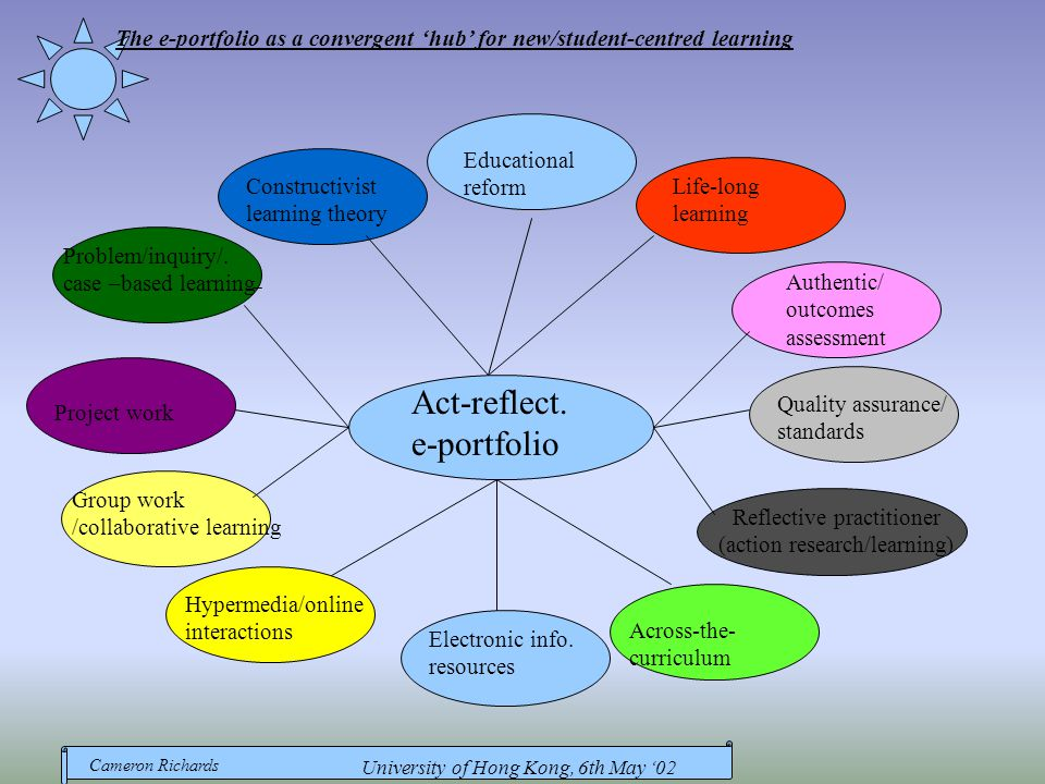 Cameron Richards University of Hong Kong, 6th May '02 Act-reflect. e-portfolio Authentic/ outcomes assessment Quality assurance/ standards Across-the-