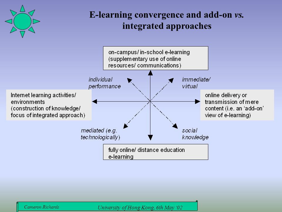 Cameron Richards University of Hong Kong, 6th May '02 E-learning convergence and add-on vs. integrated approaches