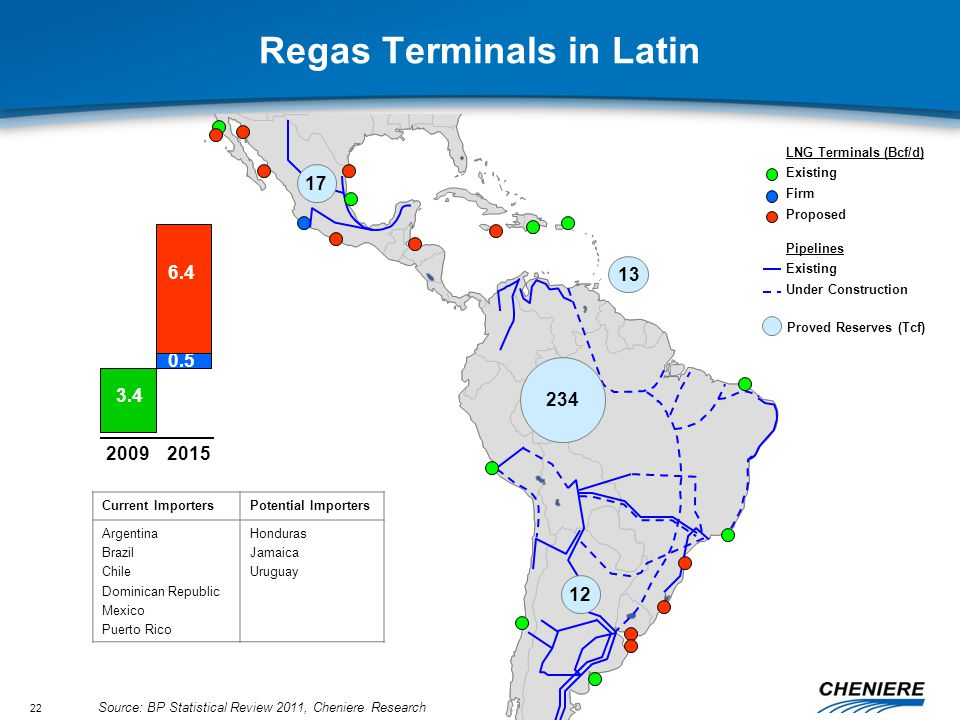 22 Regas Terminals in Latin LNG Terminals (Bcf/d) Existing Firm Proposed 0.5 3.4 6.4 20092015 Current ImportersPotential Importers Argentina Brazil Chile Dominican Republic Mexico Puerto Rico Honduras Jamaica Uruguay Pipelines Existing Under Construction 17 234 12 Proved Reserves (Tcf) 13 Source: BP Statistical Review 2011, Cheniere Research