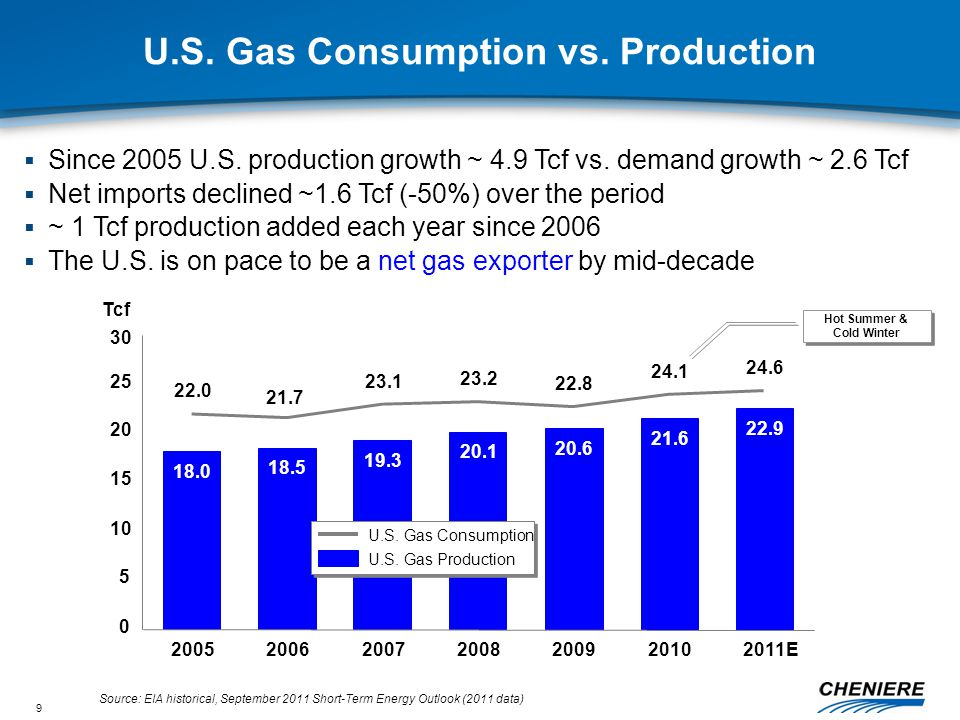 9 U.S. Gas Consumption vs.