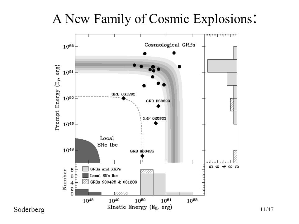 11/47 A New Family of Cosmic Explosions : Soderberg