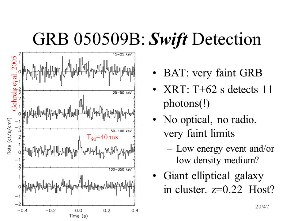 20/47 GRB 050509B: Swift Detection BAT: very faint GRB XRT: T+62 s detects 11 photons(!) No optical, no radio.