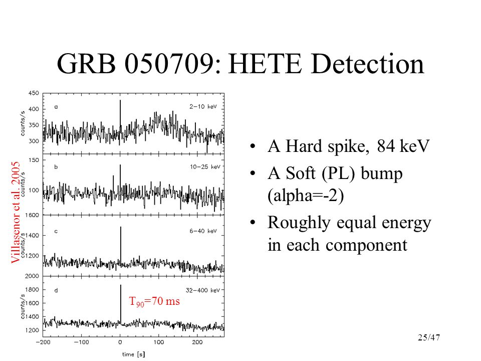 25/47 GRB 050709: HETE Detection A Hard spike, 84 keV A Soft (PL) bump (alpha=-2) Roughly equal energy in each component Villasenor et al.