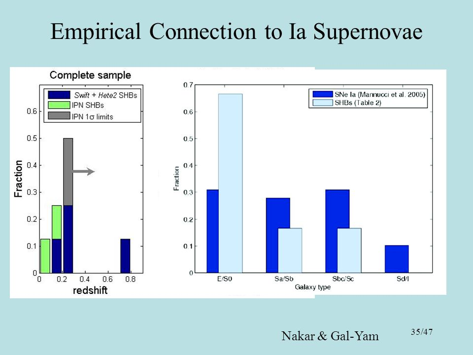 35/47 Empirical Connection to Ia Supernovae Nakar & Gal-Yam