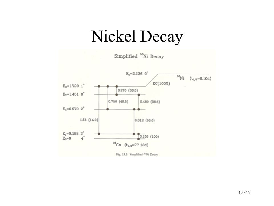 42/47 Nickel Decay