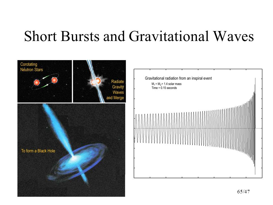65/47 Short Bursts and Gravitational Waves