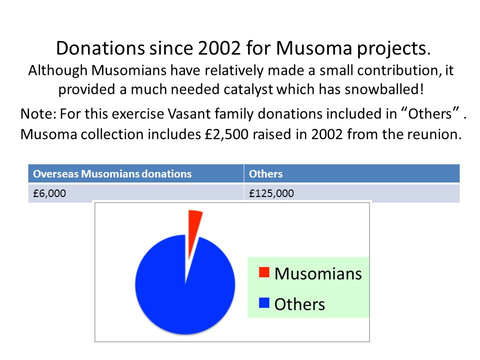 Donations since 2002 for Musoma projects.