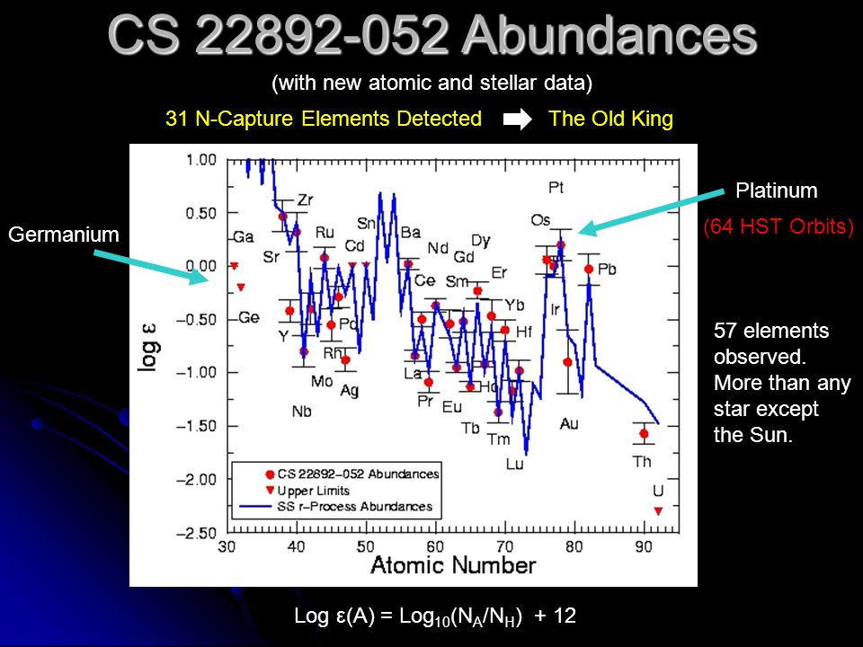 Rare Earth Abundances in Five r-Rich Stars: New Atomic Data Sneden et al.