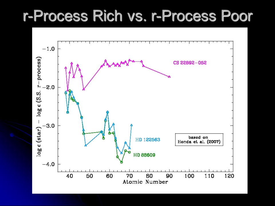 Looking at a Range of r-Process Richness Eu/Fe (r-process richness) The ubiqiuity of the r-process (Roederer et al.