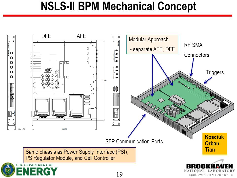 19 BROOKHAVEN SCIENCE ASSOCIATES NSLS-II BPM Mechanical Concept Same chassis as Power Supply Interface (PSI), PS Regulator Module, and Cell Controller Same chassis as Power Supply Interface (PSI), PS Regulator Module, and Cell Controller SFP Communication Ports RF SMA Connectors Triggers Modular Approach - separate AFE, DFE DFE AFE Kosciuk Orban Tian Kosciuk Orban Tian
