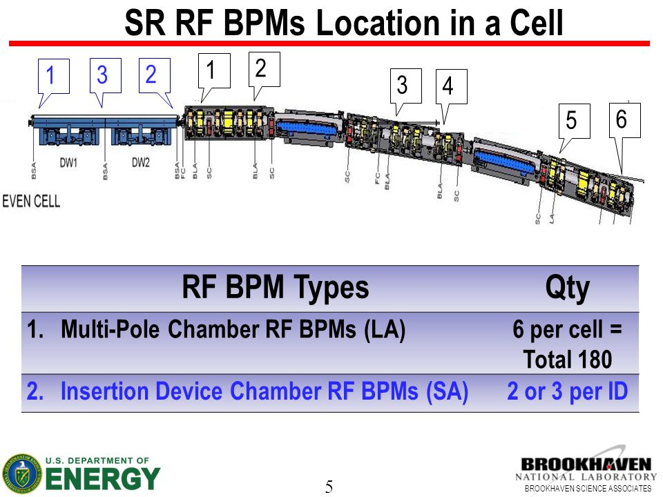 5 BROOKHAVEN SCIENCE ASSOCIATES RF BPM TypesQty 1.Multi-Pole Chamber RF BPMs (LA)6 per cell = Total 180 2.Insertion Device Chamber RF BPMs (SA)2 or 3 per ID 6 5 4 3 2 1 2 3 1 SR RF BPMs Location in a Cell