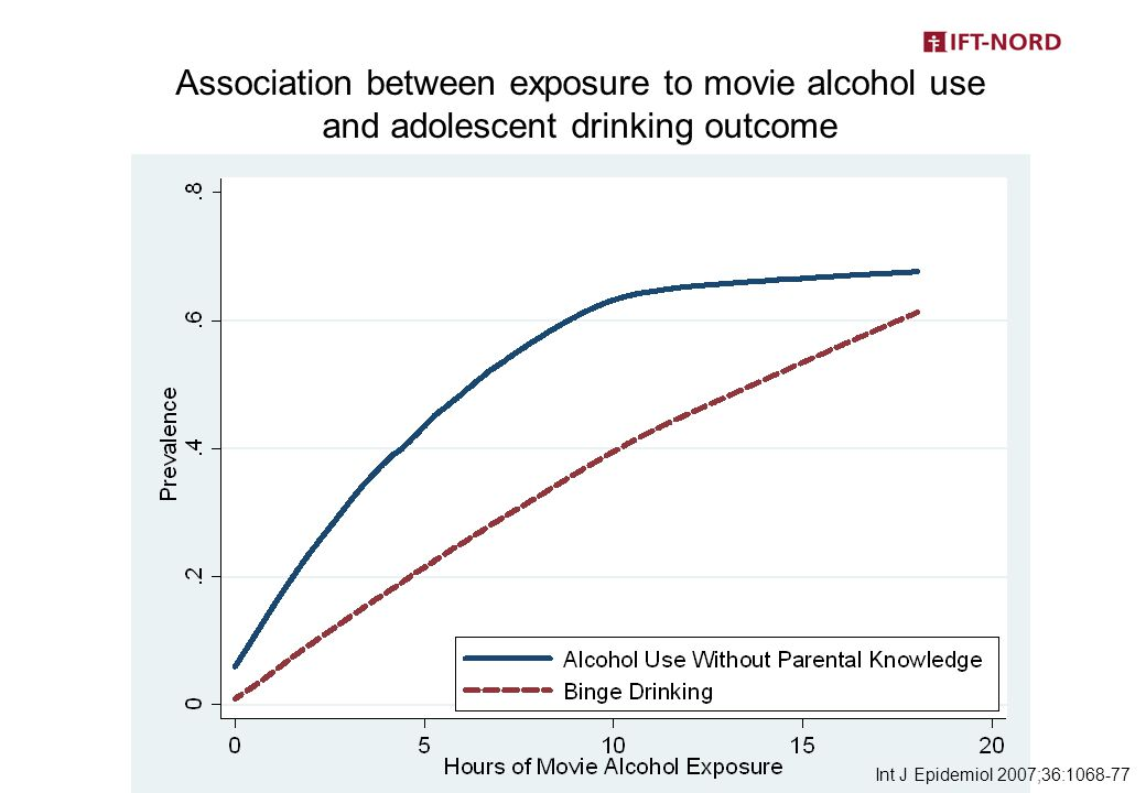 Association between exposure to movie alcohol use and adolescent drinking outcome Int J Epidemiol 2007;36:1068-77