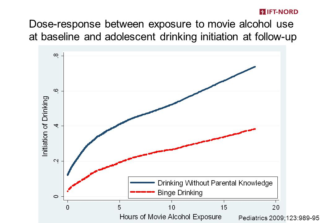 Dose-response between exposure to movie alcohol use at baseline and adolescent drinking initiation at follow-up Pediatrics 2009;123:989-95