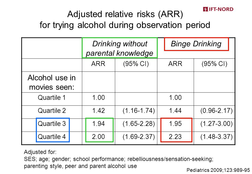 Adjusted relative risks (ARR) for trying alcohol during observation period Drinking without parental knowledge Binge Drinking ARR(95% CI)ARR(95% CI) Alcohol use in movies seen: Quartile 11.00 Quartile 21.42(1.16-1.74)1.44(0.96-2.17) Quartile 31.94(1.65-2.28)1.95(1.27-3.00) Quartile 42.00(1.69-2.37)2.23(1.48-3.37) Adjusted for: SES; age; gender; school performance; rebelliousness/sensation-seeking; parenting style, peer and parent alcohol use Pediatrics 2009;123:989-95
