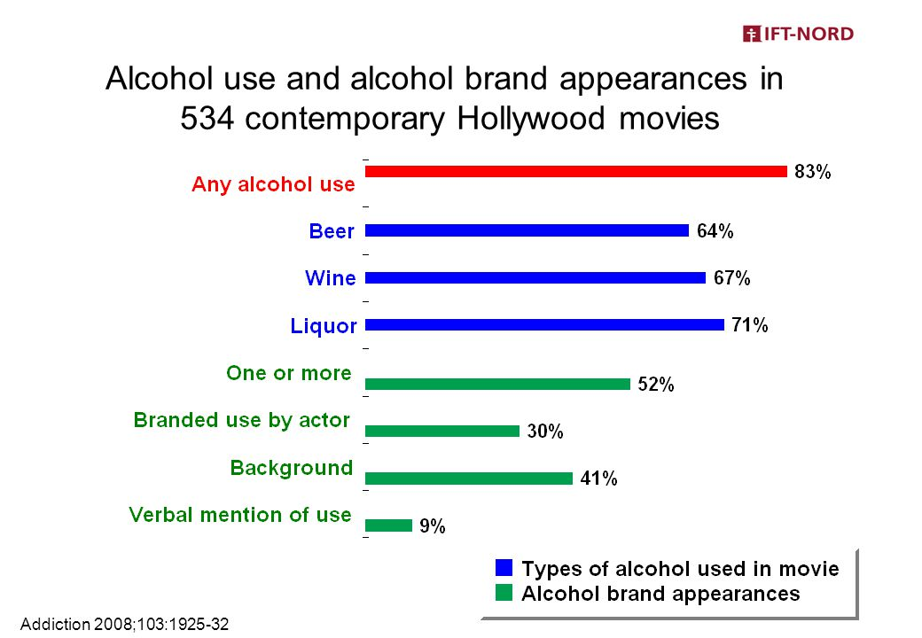 Alcohol use and alcohol brand appearances in 534 contemporary Hollywood movies Addiction 2008;103:1925-32