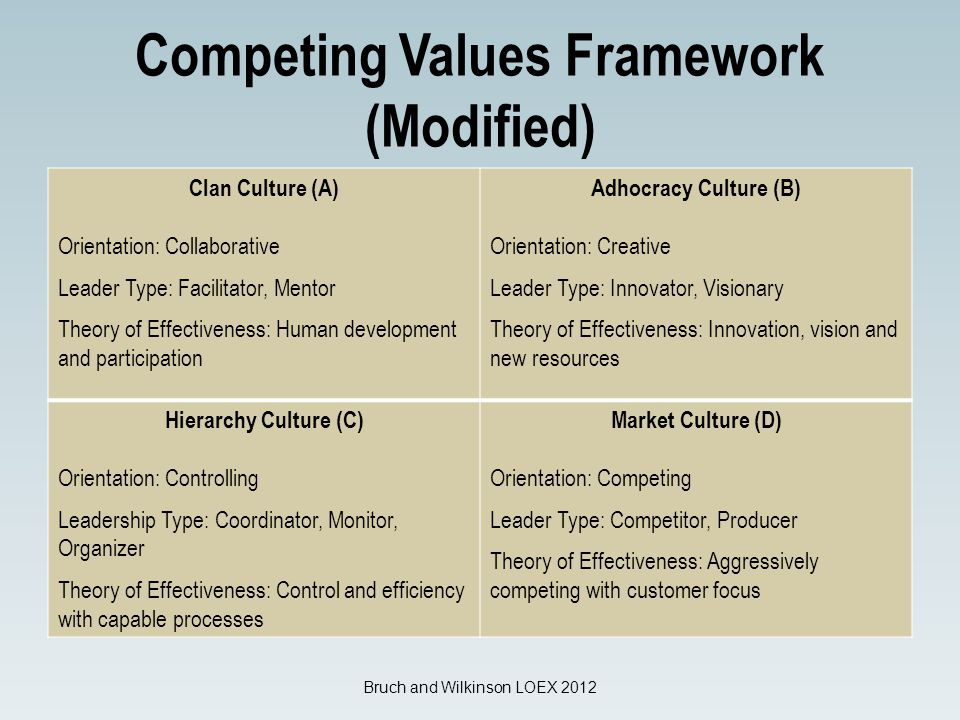 Competing Values Framework (Modified) Clan Culture (A) Orientation: Collaborative Leader Type: Facilitator, Mentor Theory of Effectiveness: Human development and participation Adhocracy Culture (B) Orientation: Creative Leader Type: Innovator, Visionary Theory of Effectiveness: Innovation, vision and new resources Hierarchy Culture (C) Orientation: Controlling Leadership Type: Coordinator, Monitor, Organizer Theory of Effectiveness: Control and efficiency with capable processes Market Culture (D) Orientation: Competing Leader Type: Competitor, Producer Theory of Effectiveness: Aggressively competing with customer focus Bruch and Wilkinson LOEX 2012