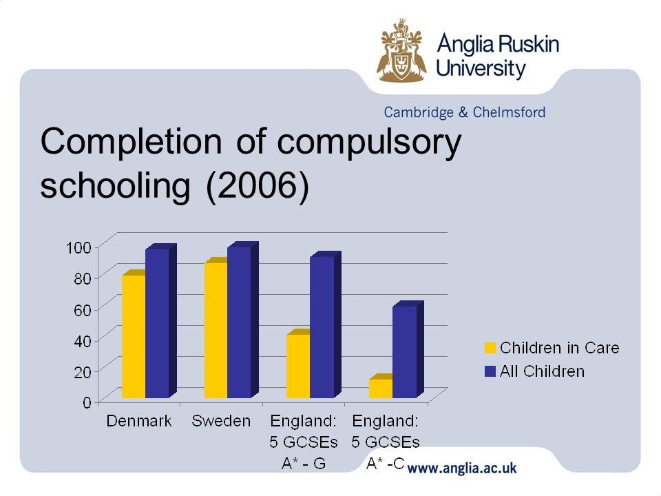 Completion of compulsory schooling (2006)