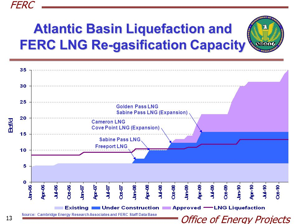 FERC Office of Energy Projects 13 Atlantic Basin Liquefaction and FERC LNG Re-gasification Capacity Source: Cambridge Energy Research Associates and F