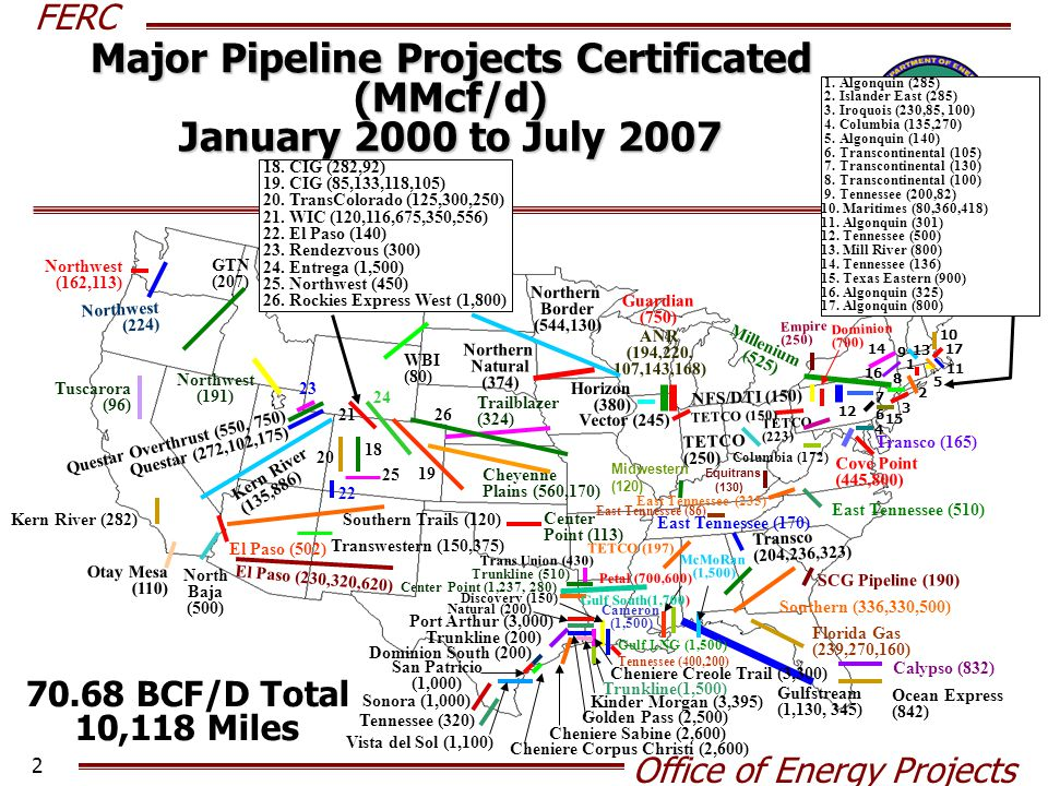 FERC Office of Energy Projects 13 Atlantic Basin Liquefaction and FERC LNG Re-gasification Capacity Source: Cambridge Energy Research Associates and FERC Staff Data Base Freeport LNG Sabine Pass LNG Cameron LNG Cove Point LNG (Expansion) Golden Pass LNG Sabine Pass LNG (Expansion)