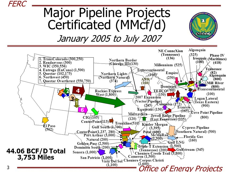 FERC Office of Energy Projects 3 Major Pipeline Projects Certificated (MMcf/d) January 2005 to July 2007 12.6 BCF/D Total 903 Miles ANR (168) 5 Petal