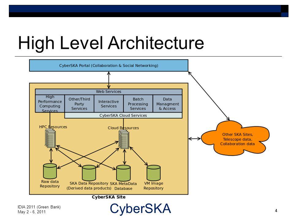 CyberSKA High Level Architecture IDIA 2011 (Green Bank) May 2 - 6, 2011 4