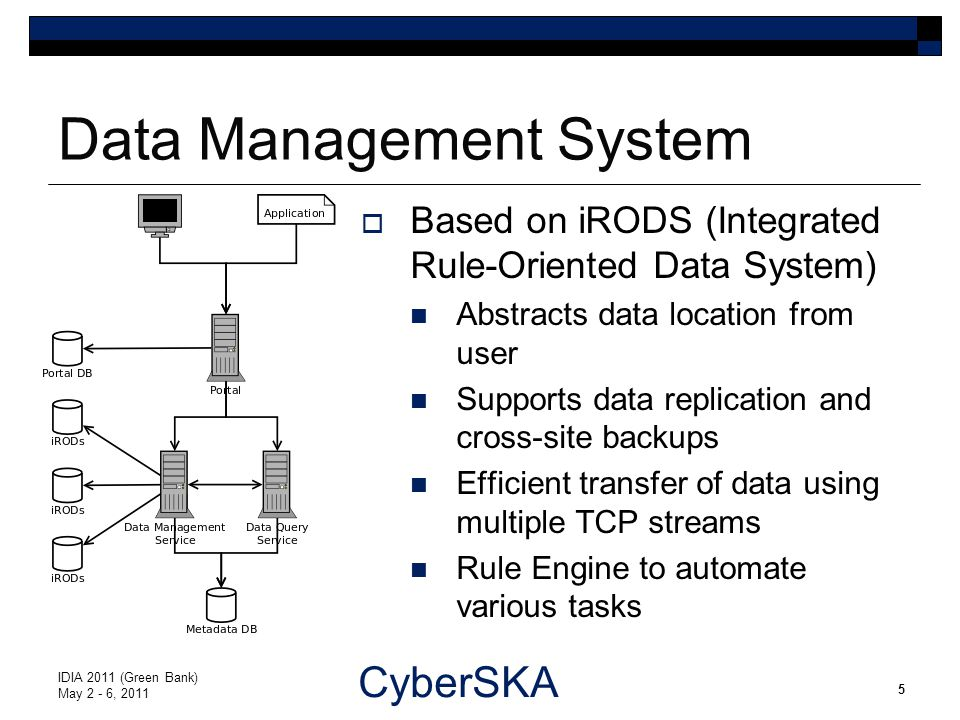 CyberSKA Data Management System  Based on iRODS (Integrated Rule-Oriented Data System) Abstracts data location from user Supports data replication and cross-site backups Efficient transfer of data using multiple TCP streams Rule Engine to automate various tasks IDIA 2011 (Green Bank) May 2 - 6, 2011 5