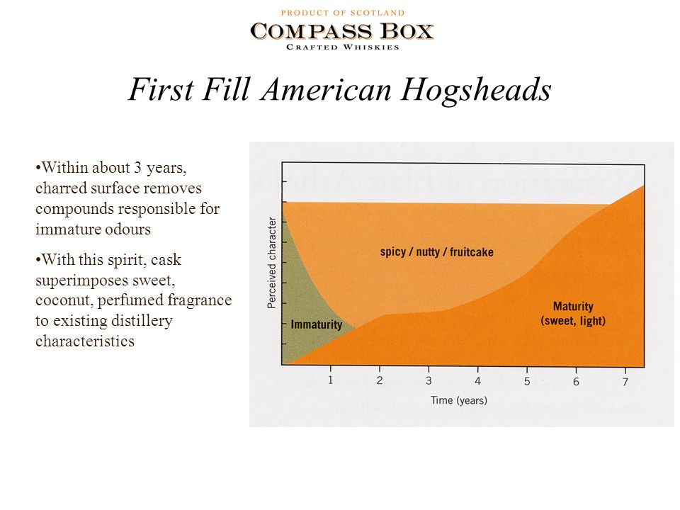 First Fill American Hogsheads Within about 3 years, charred surface removes compounds responsible for immature odours With this spirit, cask superimposes sweet, coconut, perfumed fragrance to existing distillery characteristics