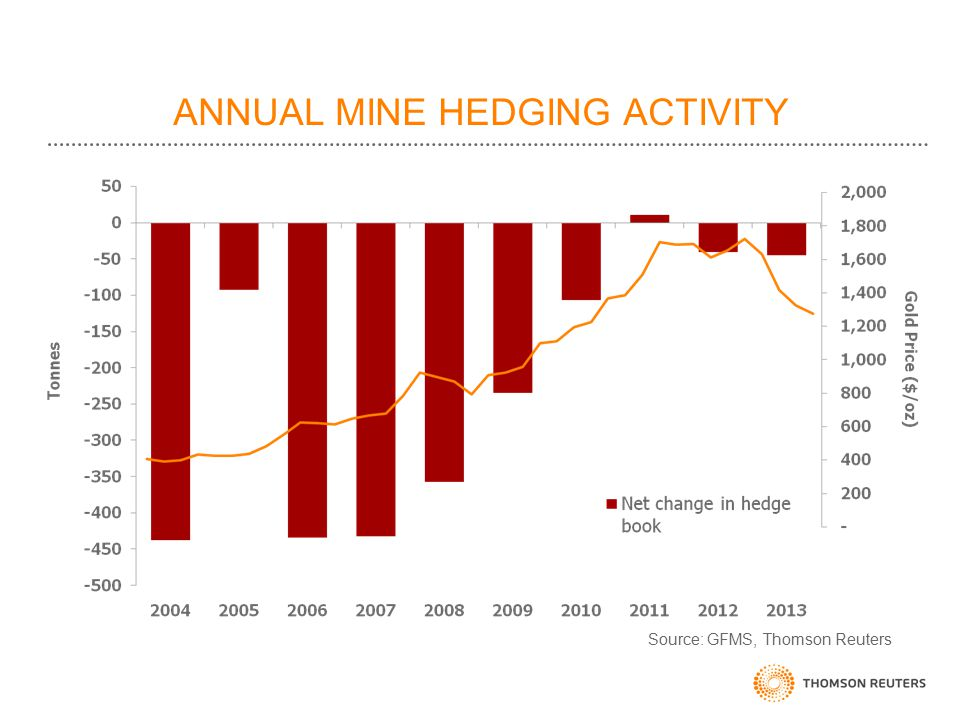 ANNUAL MINE HEDGING ACTIVITY Source: GFMS, Thomson Reuters