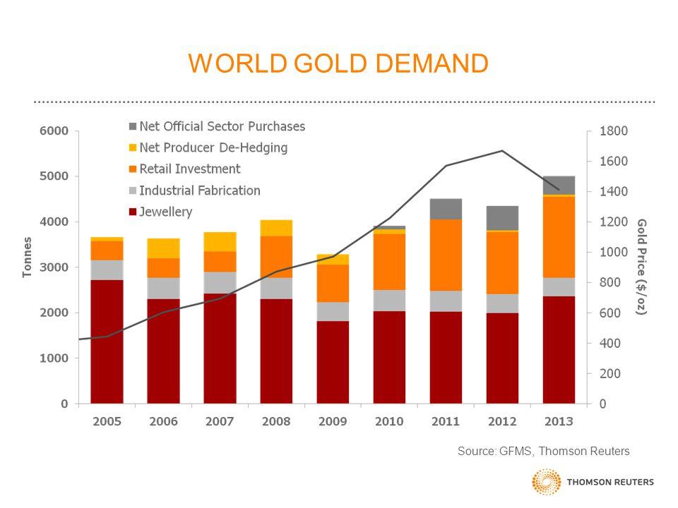 WORLD GOLD DEMAND Source: GFMS, Thomson Reuters