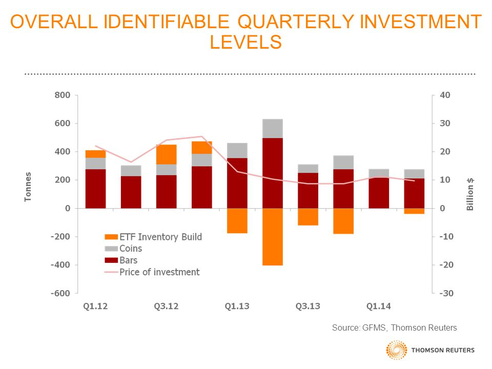 OVERALL IDENTIFIABLE QUARTERLY INVESTMENT LEVELS Source: GFMS, Thomson Reuters